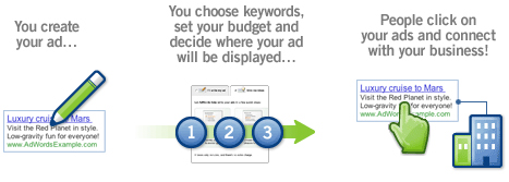 adwords Google professional solution in Ahmedabad, Google Adwords campaign management service in Ahmedabad